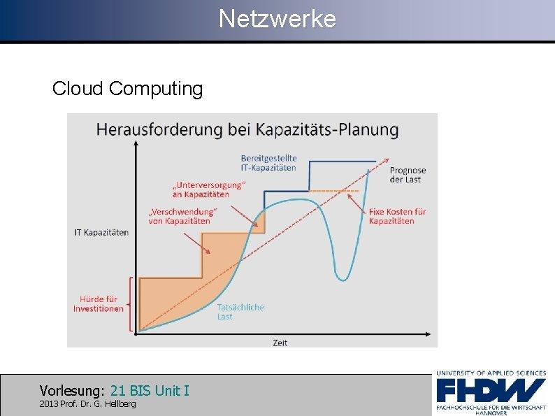 Netzwerke Cloud Computing Vorlesung: 21 BIS Unit I 2013 Prof. Dr. G. Hellberg