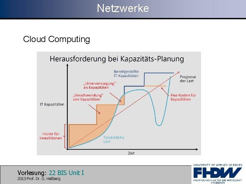 Netzwerke Cloud Computing Vorlesung: 22 BIS Unit I 2013 Prof. Dr. G. Hellberg