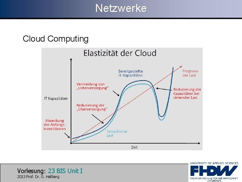 Netzwerke Cloud Computing Vorlesung: 23 BIS Unit I 2013 Prof. Dr. G. Hellberg
