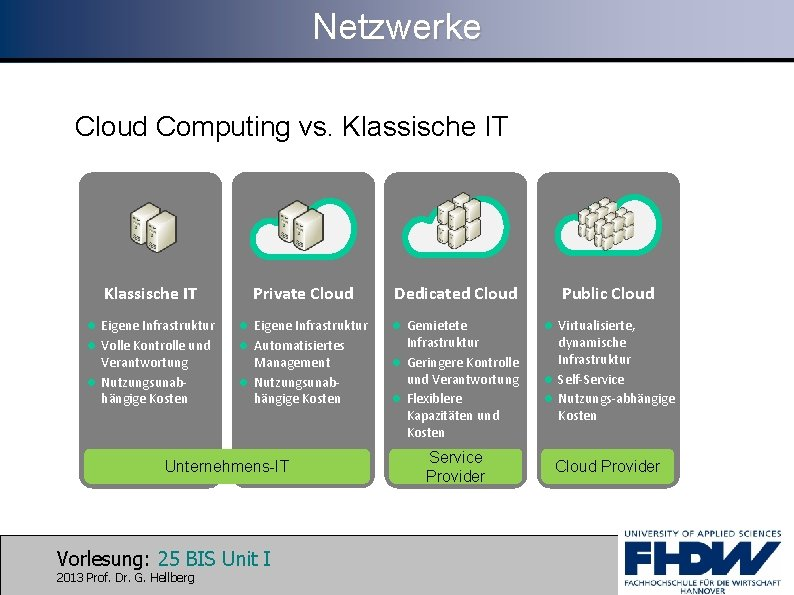 Netzwerke Cloud Computing vs. Klassische IT Private Cloud l Eigene Infrastruktur l Volle Kontrolle