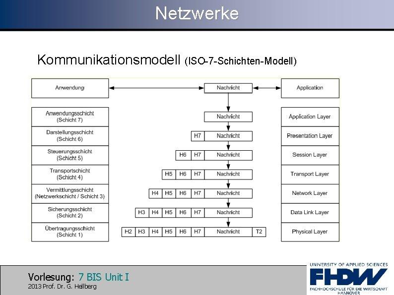 Netzwerke Kommunikationsmodell (ISO-7 -Schichten-Modell) Vorlesung: 7 BIS Unit I 2013 Prof. Dr. G. Hellberg