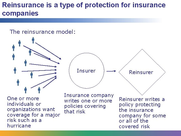 Reinsurance is a type of protection for insurance companies The reinsurance model: Insurer Insurance