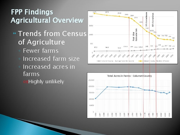 FPP Findings Agricultural Overview Trends from Census of Agriculture ◦ Fewer farms ◦ Increased