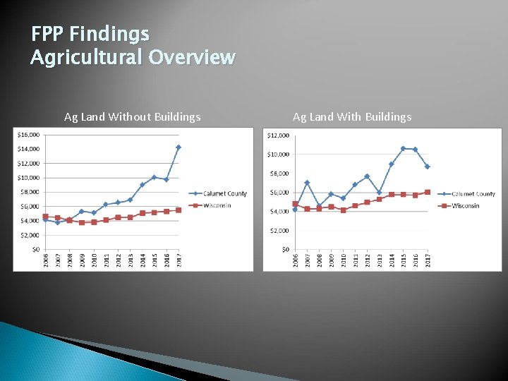 FPP Findings Agricultural Overview Ag Land Without Buildings Ag Land With Buildings