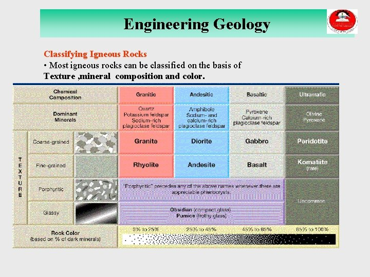 Engineering Geology Classifying Igneous Rocks • Most igneous rocks can be classified on the