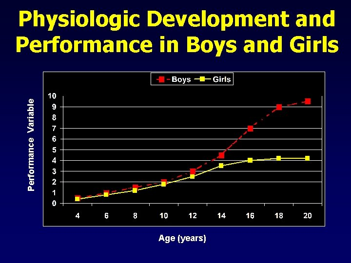 Performance Variable Physiologic Development and Performance in Boys and Girls Age (years)