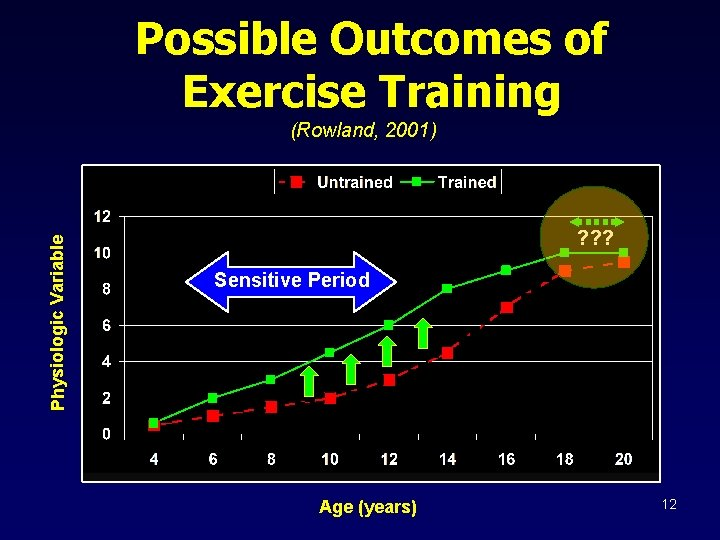 Possible Outcomes of Exercise Training Physiologic Variable (Rowland, 2001) ? ? ? Sensitive Period