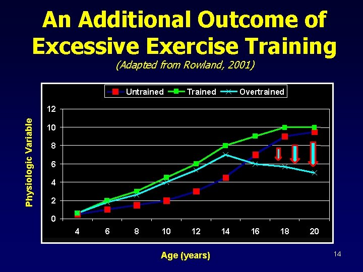 An Additional Outcome of Excessive Exercise Training (Adapted from Rowland, 2001) Untrained Trained Overtrained