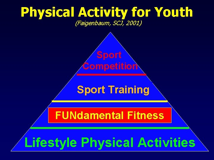 Physical Activity for Youth (Faigenbaum, SCJ, 2001) Sport Competition Sport Training FUNdamental Fitness General