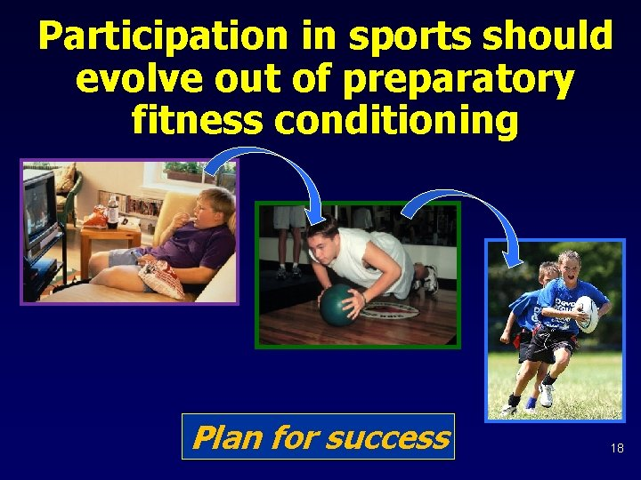 Participation in sports should evolve out of preparatory fitness conditioning Plan for success 18