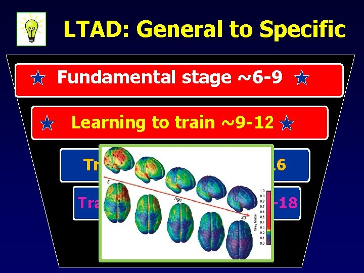 LTAD: General to Specific Fundamental stage ~6 -9 Learning to train ~9 -12 Training