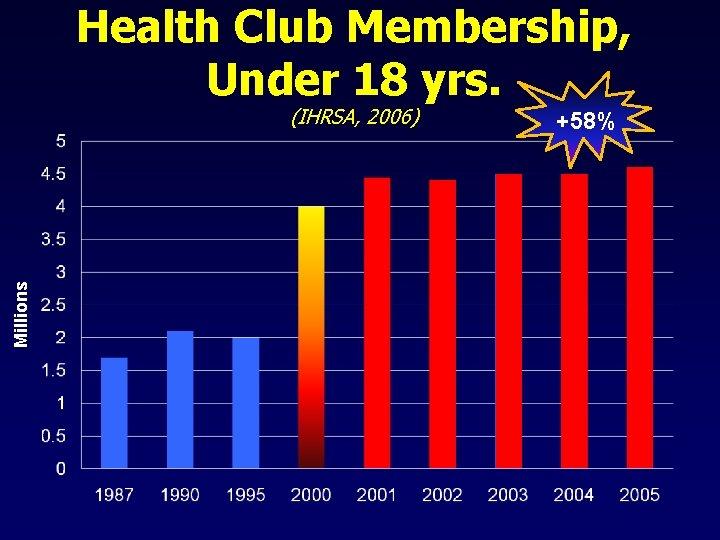 Health Club Membership, Under 18 yrs. Millions (IHRSA, 2006) +58%