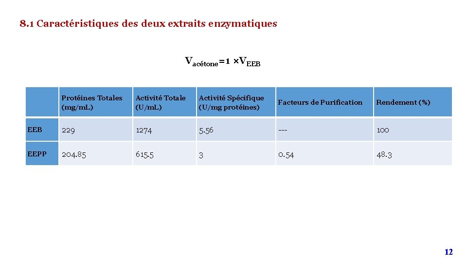 8. 1 Caractéristiques deux extraits enzymatiques Vacétone=1 ×VEEB Protéines Totales (mg/m. L) Activité