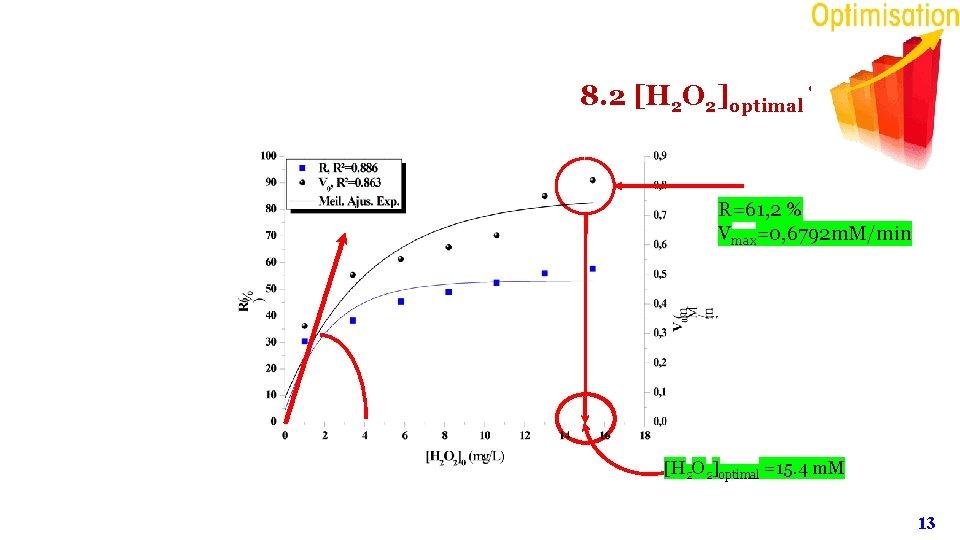 8. 2 [H 2 O 2]optimal ? R=61, 2 % Vmax=0, 6792 m. M/min