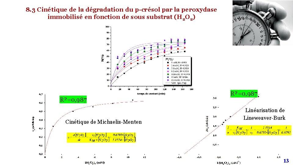 8. 3 Cinétique de la dégradation du p-crésol par la peroxydase immobilisé en fonction