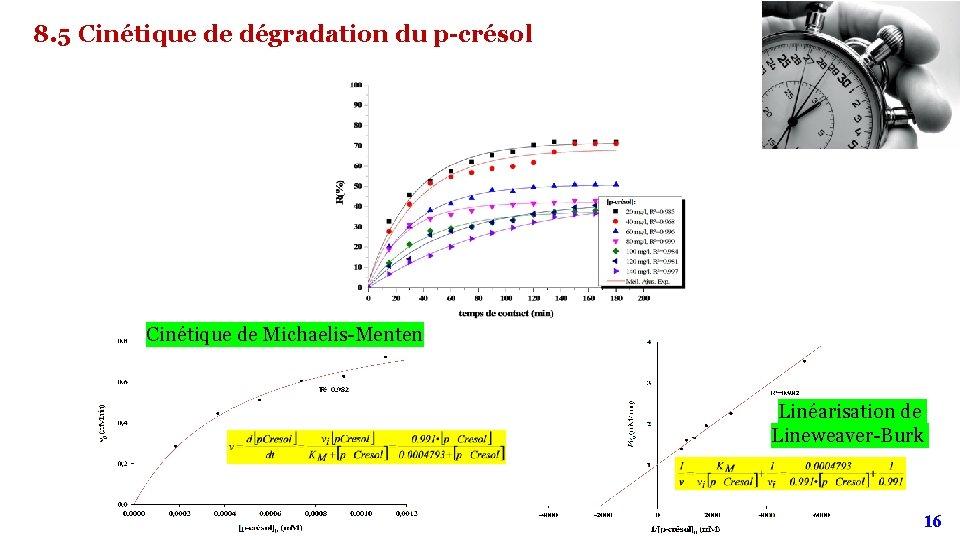 8. 5 Cinétique de dégradation du p-crésol Cinétique de Michaelis-Menten Linéarisation de Lineweaver-Burk 16