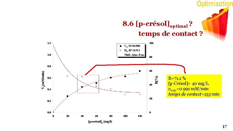 8. 6 [p-crésol]optimal ? temps de contact ? R=71, 1 % [p-Crésol]= 40 mg/L
