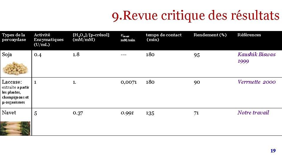 9. Revue critique des résultats Types de la peroxydase Activité Enzymatiques (U/m. L) [H