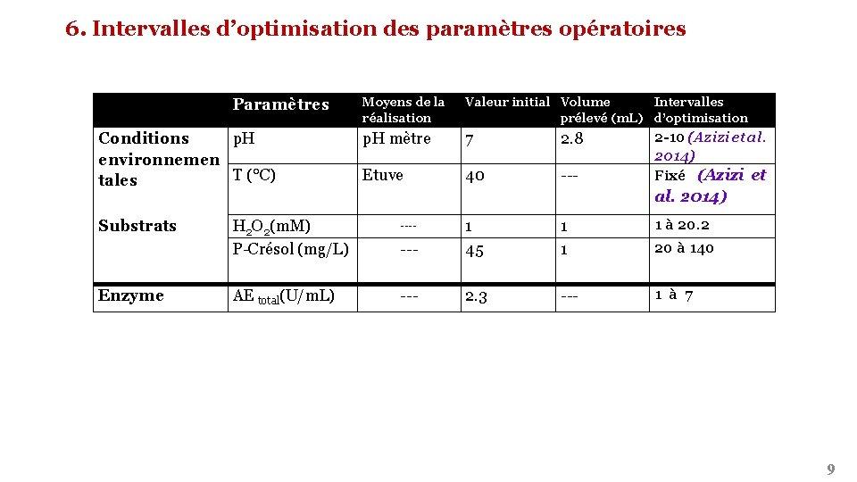 6. Intervalles d'optimisation des paramètres opératoires Paramètres Conditions p. H environnemen T (°C) tales