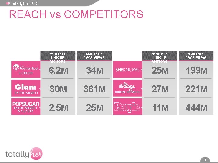totallyher U. S. REACH vs COMPETITORS MONTHLY UNIQUE VISITORS MONTHLY PAGE VIEWS + CELEB