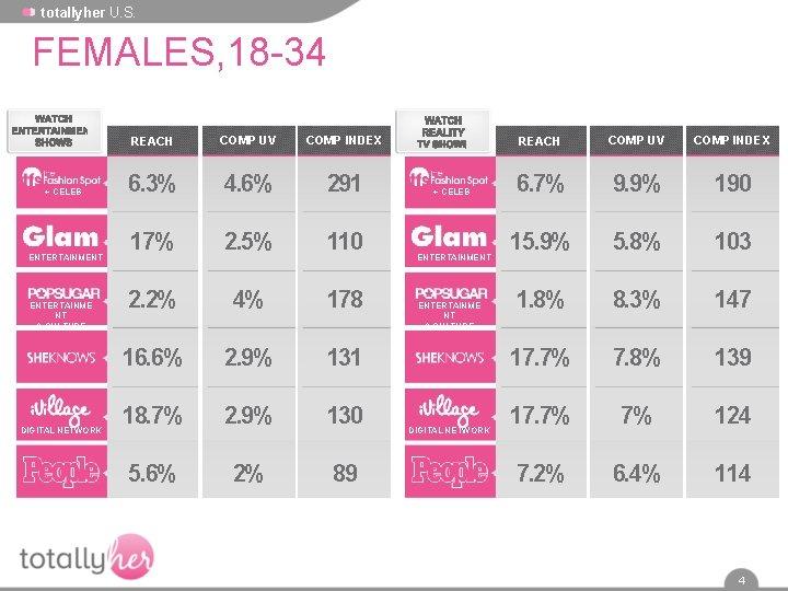 totallyher U. S. FEMALES, 18 -34 + CELEB ENTERTAINMENT ENTERTAINME NT & CULTURE DIGITAL