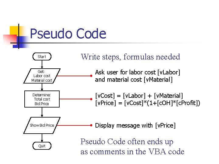 Pseudo Code Start Get: Labor cost Material cost Determine: Total cost Bid Price Show