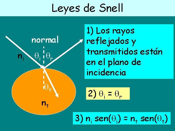 Leyes de Snell normal ni i r t nt 1) Los rayos reflejados y