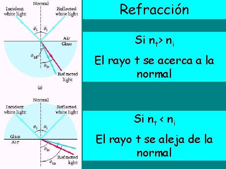 Refracción Si nt> ni El rayo t se acerca a la normal Si nt