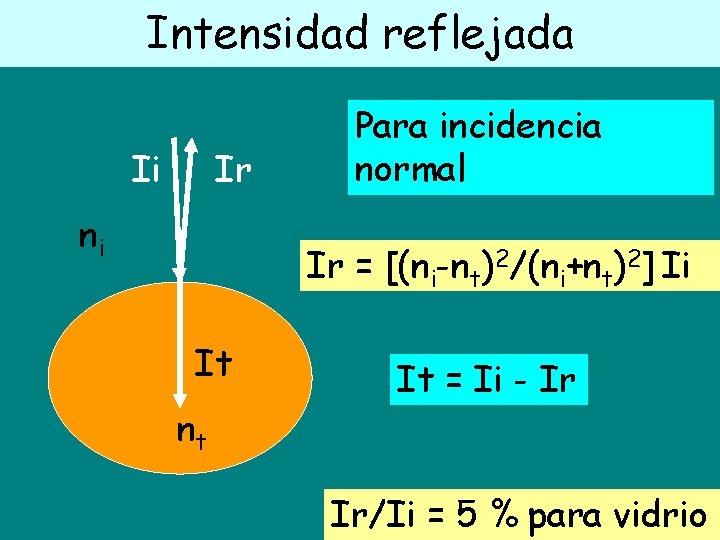 Intensidad reflejada Ii Ir ni Para incidencia normal Ir = [(ni-nt)2/(ni+nt)2] Ii It nt