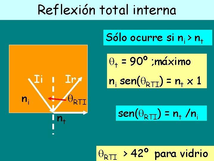 Reflexión total interna Sólo ocurre si ni > nt t = 90º ; máximo