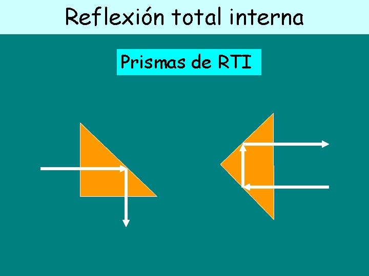Reflexión total interna Prismas de RTI