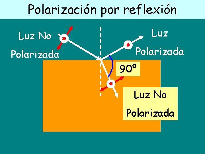 Polarización por reflexión Luz No Luz Polarizada 90º Luz No Polarizada