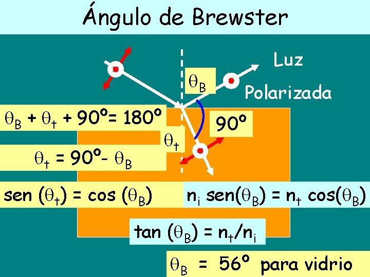 Ángulo de Brewster B B + t + 90º= 180º t = 90º- B