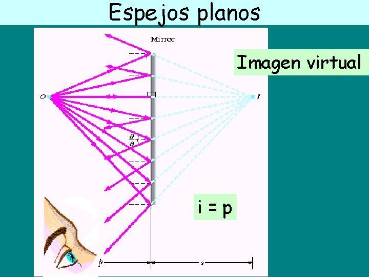 Espejos planos Imagen virtual i=p