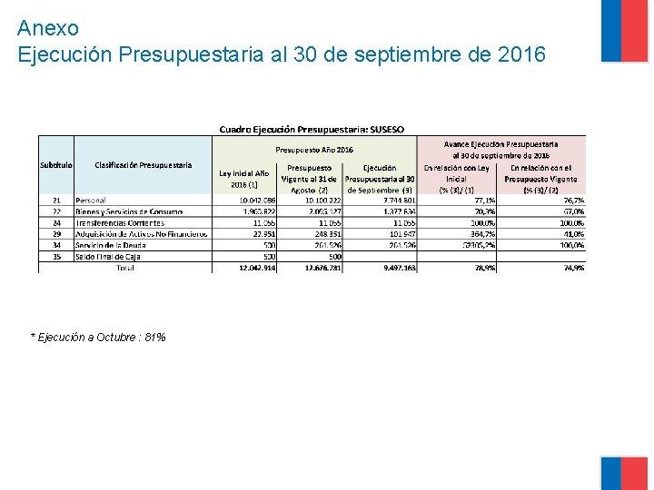 Anexo Ejecución Presupuestaria al 30 de septiembre de 2016 * Ejecución a Octubre :