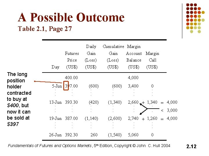A Possible Outcome Table 2. 1, Page 27 Day The long position holder contracted