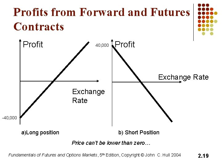 Profits from Forward and Futures Contracts Profit 40, 000 Profit Exchange Rate -40, 000