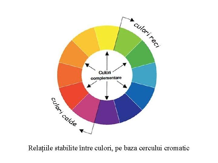 Relațiile stabilite între culori, pe baza cercului cromatic
