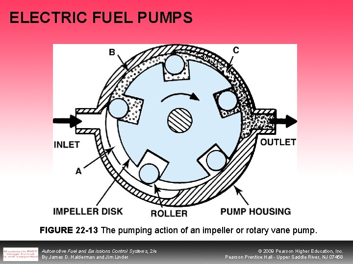 ELECTRIC FUEL PUMPS FIGURE 22 -13 The pumping action of an impeller or rotary
