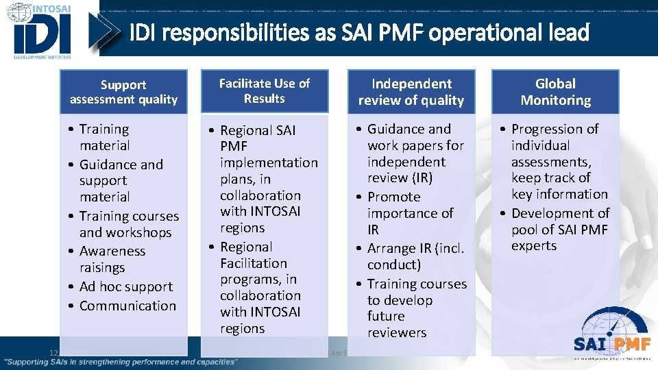 IDI responsibilities as SAI PMF operational lead Support assessment quality Facilitate Use of Results