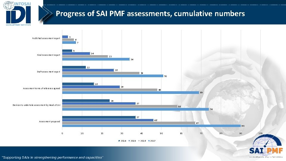 Progress of SAI PMF assessments, cumulative numbers 3 Published assessment report 6 7 5