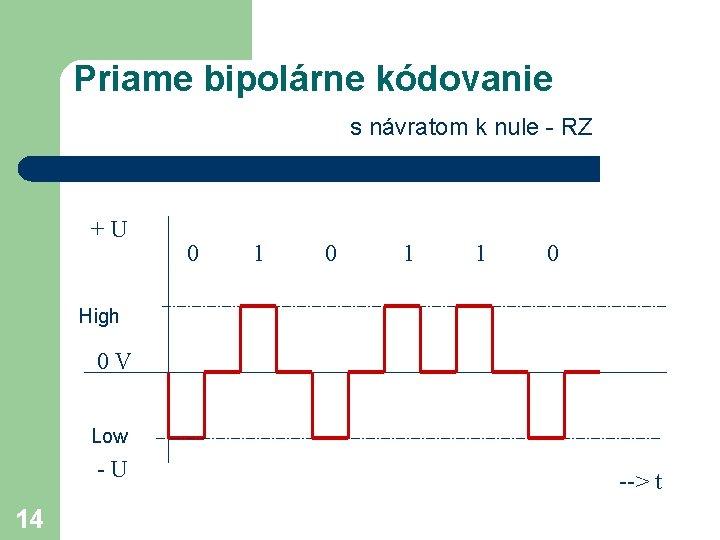 Priame bipolárne kódovanie s návratom k nule - RZ +U 0 1 1 0