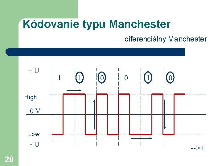Kódovanie typu Manchester diferenciálny Manchester +U 1 1 0 0 1 0 High 0