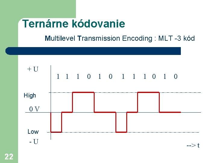 Ternárne kódovanie Multilevel Transmission Encoding : MLT -3 kód +U 1 1 1 0