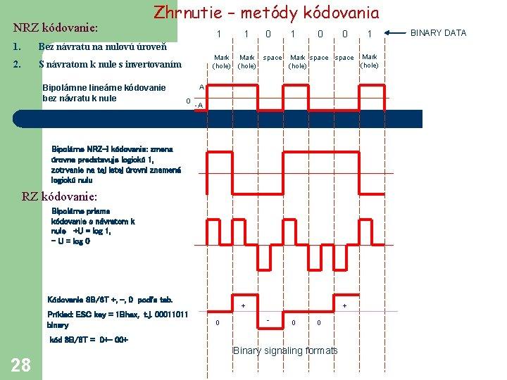NRZ kódovanie: Zhrnutie – metódy kódovania 1. Bez návratu na nulovú úroveň 2. S