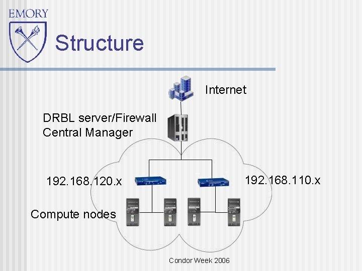 Structure Internet DRBL server/Firewall Central Manager 192. 168. 110. x 192. 168. 120. x