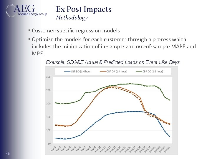 Ex Post Impacts Methodology § Customer-specific regression models § Optimize the models for each