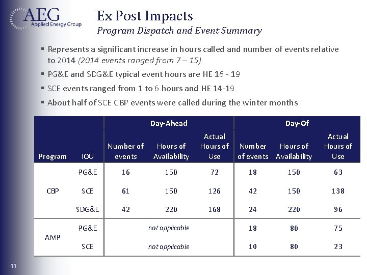 Ex Post Impacts Program Dispatch and Event Summary § Represents a significant increase in