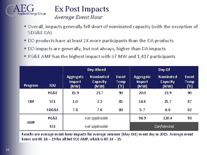 Ex Post Impacts Average Event Hour § Overall, impacts generally fell short of nominated