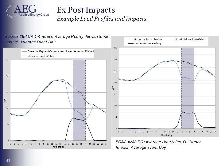 Ex Post Impacts Example Load Profiles and Impacts SDG&E CBP DA 1 -4 Hours: